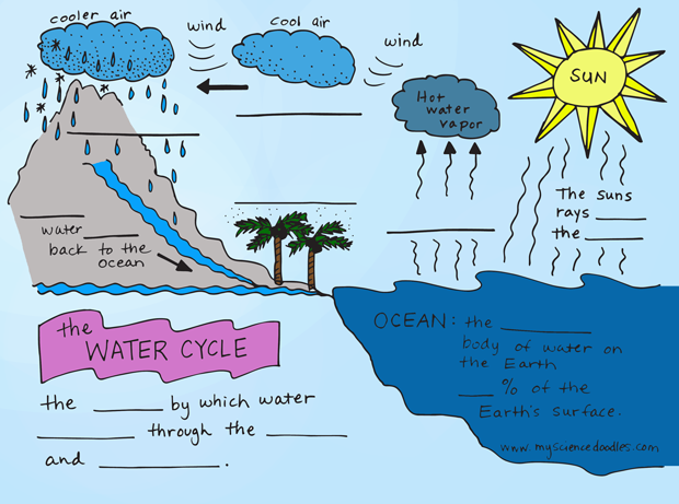 water cycle for kids - water damage los angeles